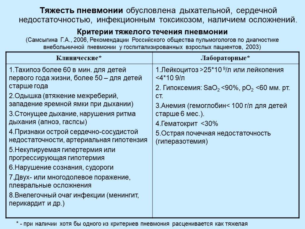 Экстракорпоральная мембранная оксигенация у пациентов с тяжелой дыхательной недостаточностью и первый опыт ее применения во время авиационной медицинской эвакуации в россии