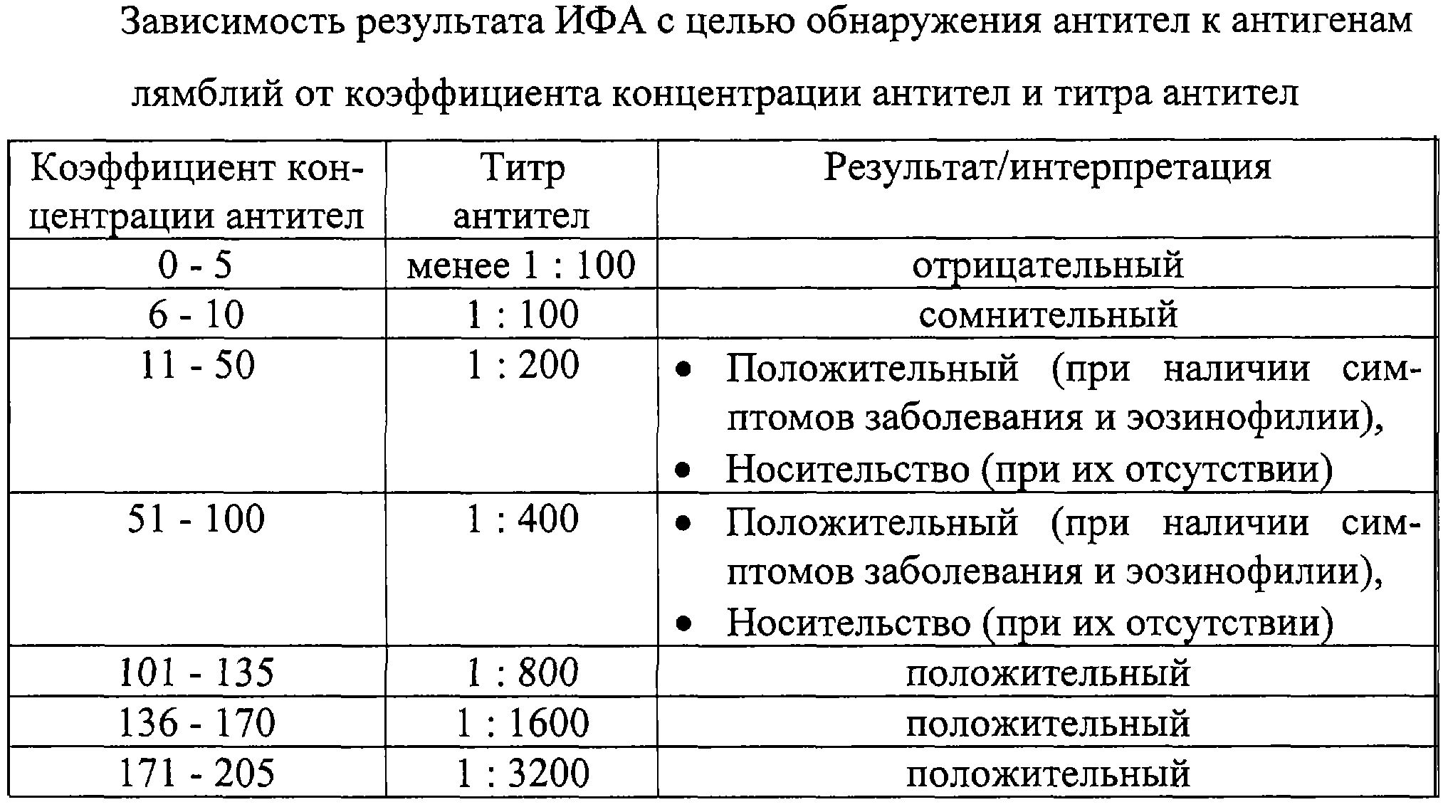 Коэффициент позитивности в анализах на коронавирус