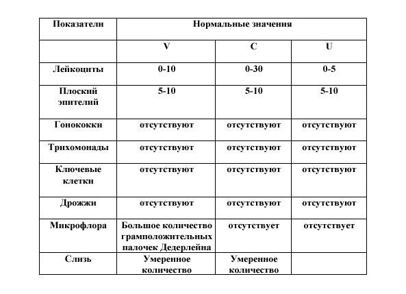 Расшифровка результатов цитологии при предраковых патологиях   университетская клиника