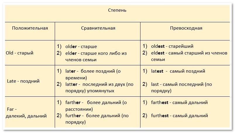 Степени сравнения прилагательных в русском языке, образование степеней сравнения имен прилагательных