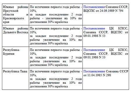 Районный коэффициент россии в 2020 - правовед.ru