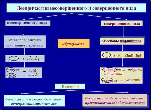 Причастный и деепричастный оборот - правило, примеры