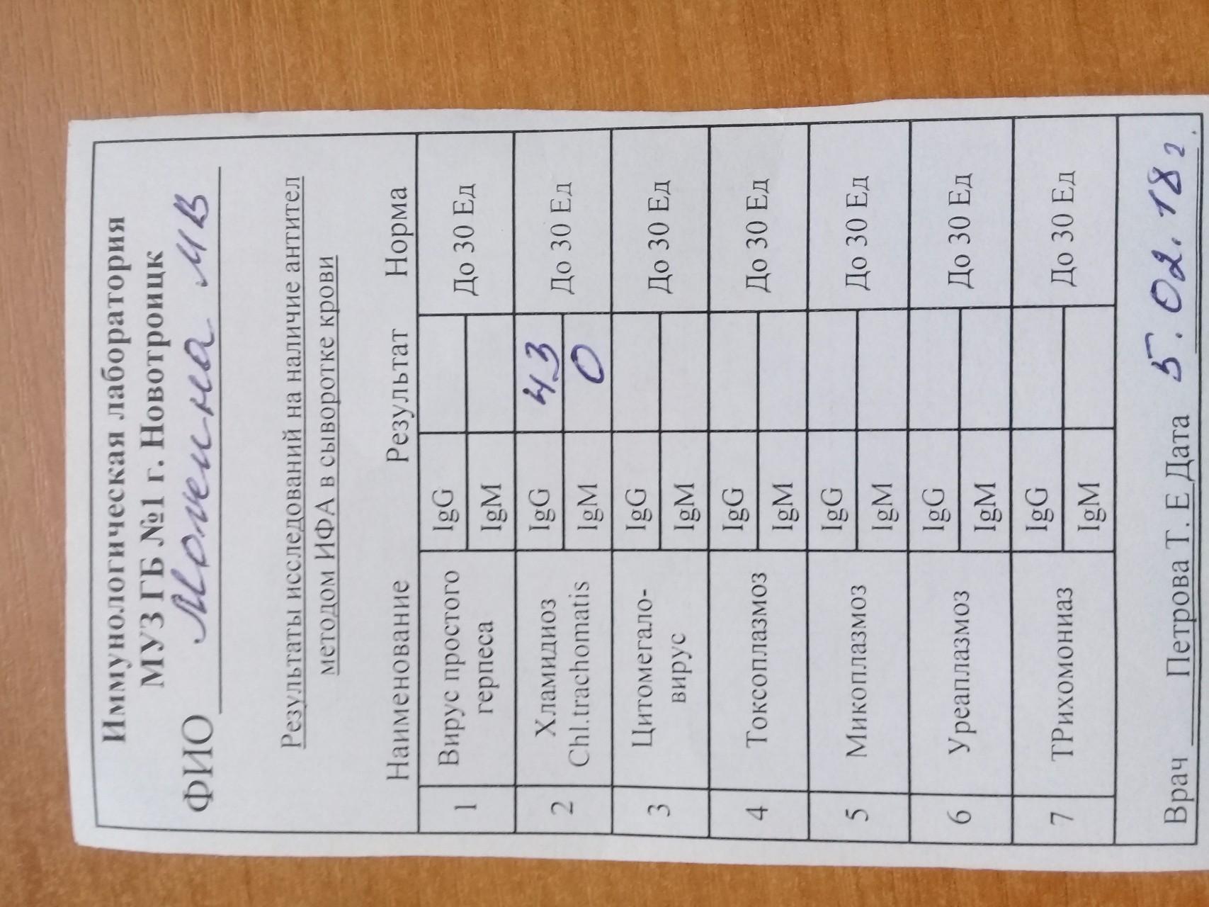 Таблица расшифровок норм анализа крови ифа