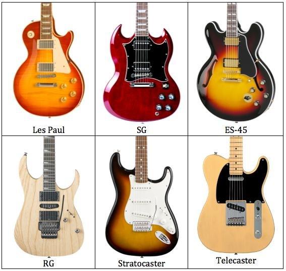 Основные виды гитар: их характеристики и ключевые особенности