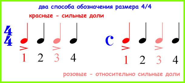 Такт (музыка) — википедия. что такое такт (музыка)