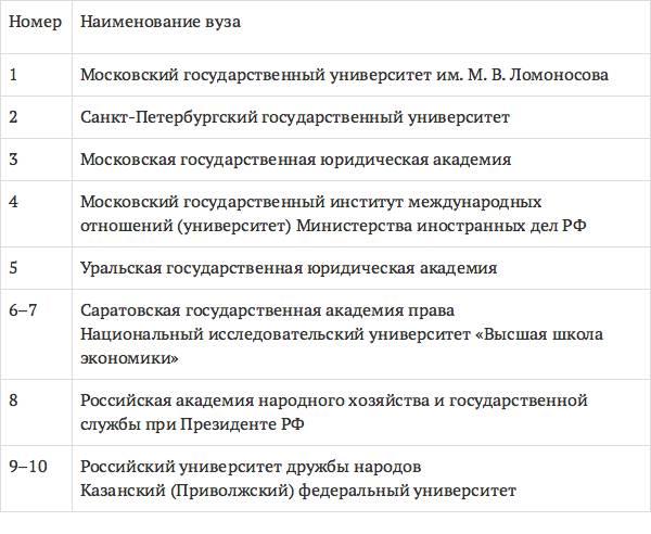 Юридические профессии | специальности в россии | университет синергия