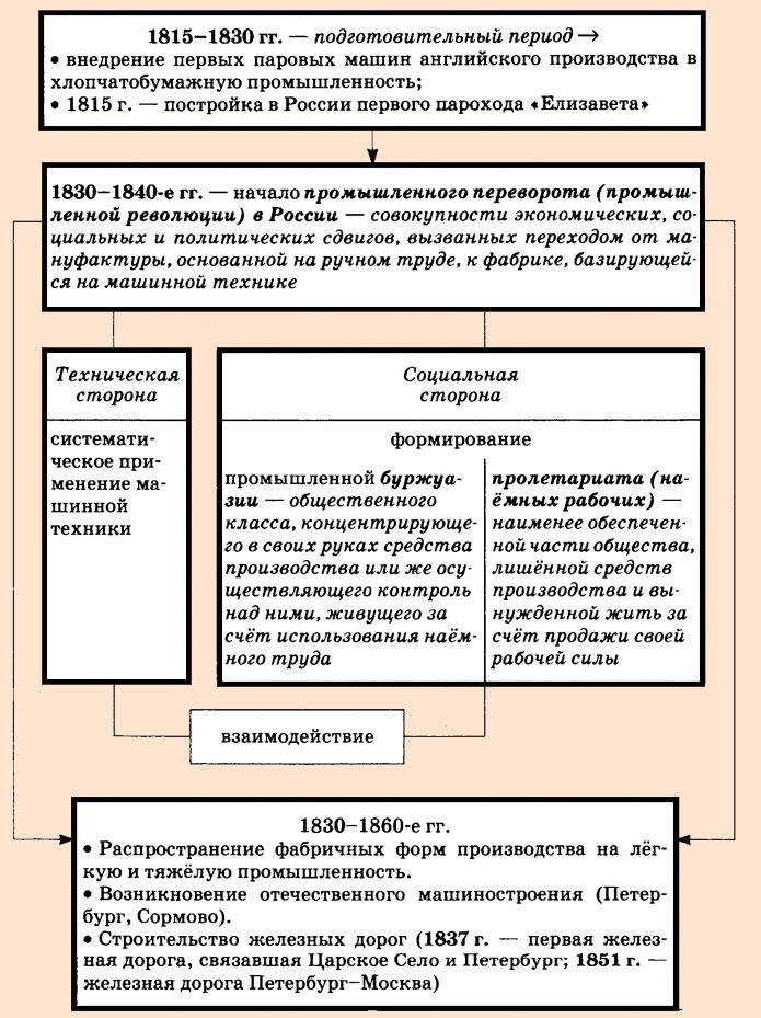 """Конспект """"промышленный переворот"""" - учительpro"""
