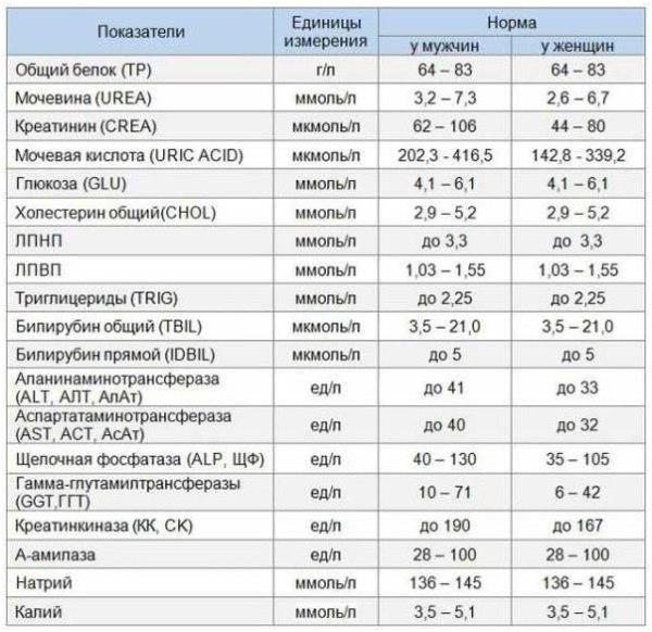 С-реактивный белок: что это такое и что показывает анализ, причины повышения, норма