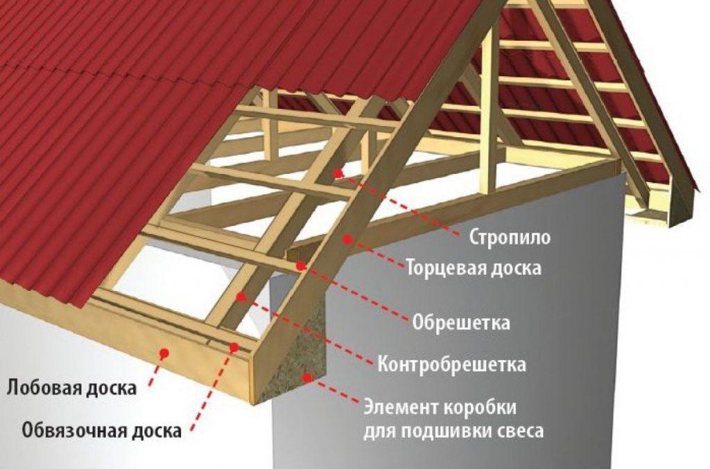 Фронтоны: что это такое и их роль в строительстве современных домов