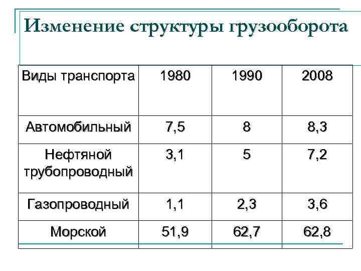 Что такое грузооборот / что нужно знать экспедитору и логисту / cargolink.ru