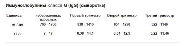 Анализ на иммуноглобулин класса а (iga): показания, расшифровка