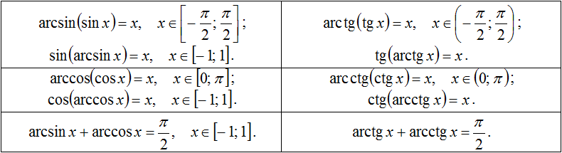 Арксинус и арккосинус. онлайн калькулятор