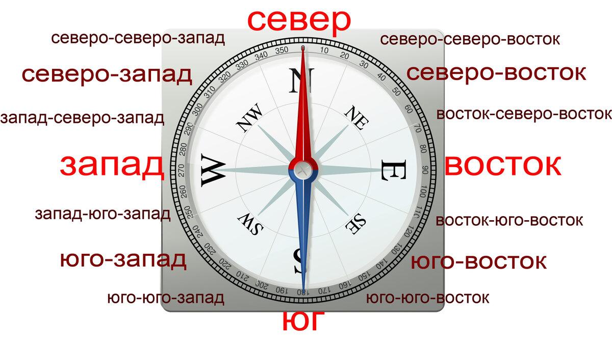 Как с помощью компаса определяется азимут