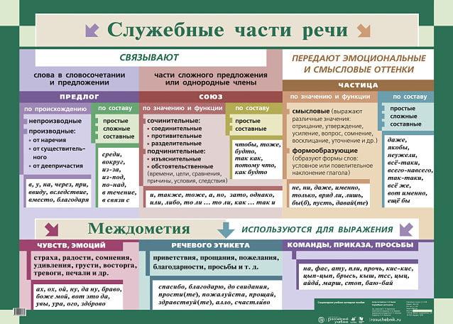 Служебные части речи в русском языке