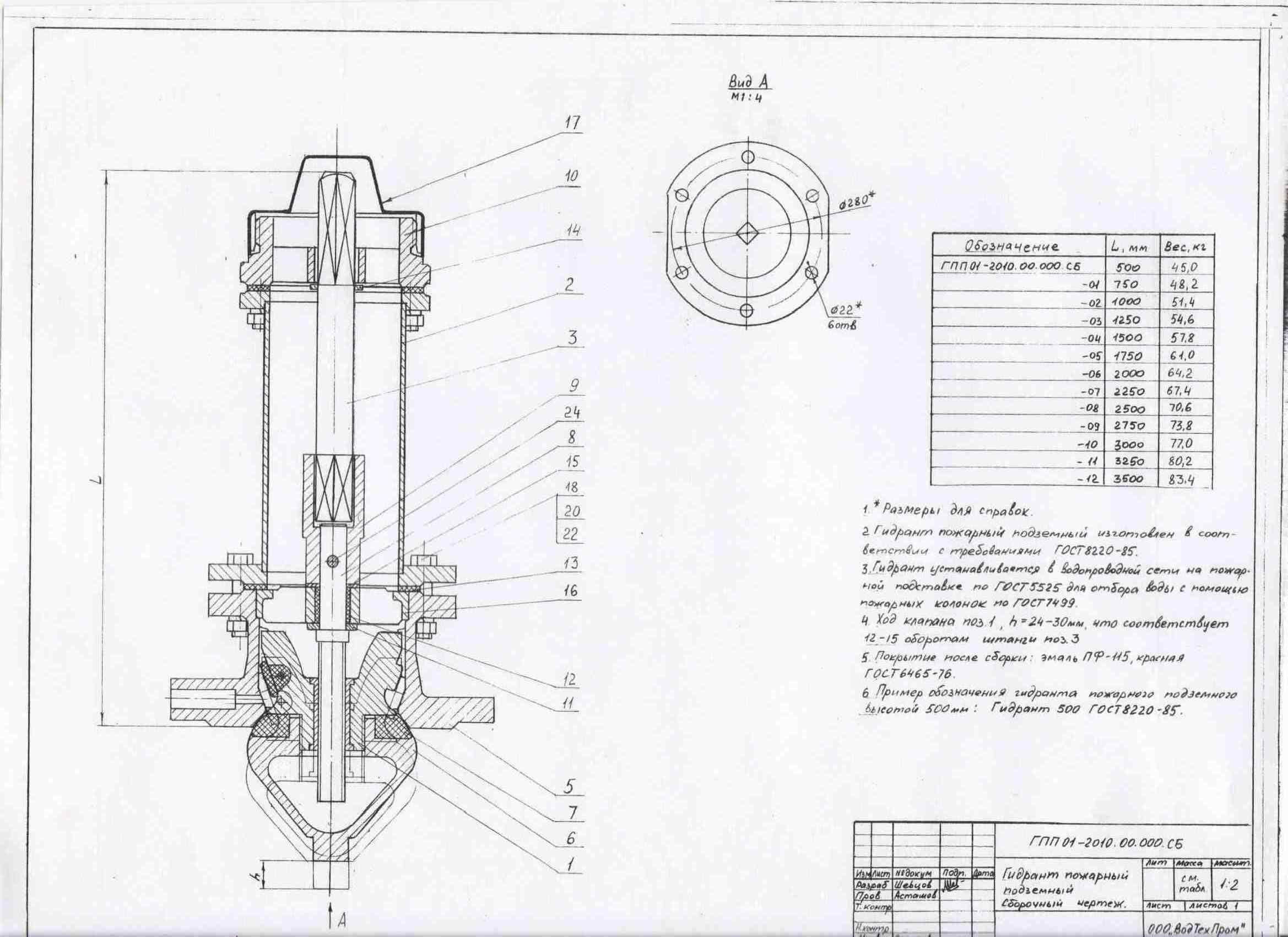 Что такое пожарный гидрант и его принцип работы