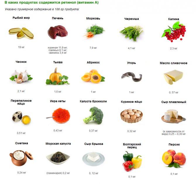 Витамин к: для чего он нужен и в каких продуктах содержится
