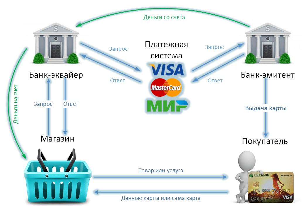 Карта или транзакция была отклонена банком: что это значит и что делать