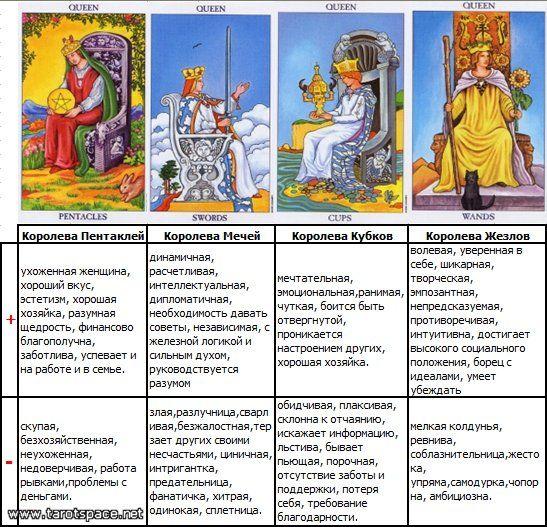 Гадания на таро   гороскопы 365