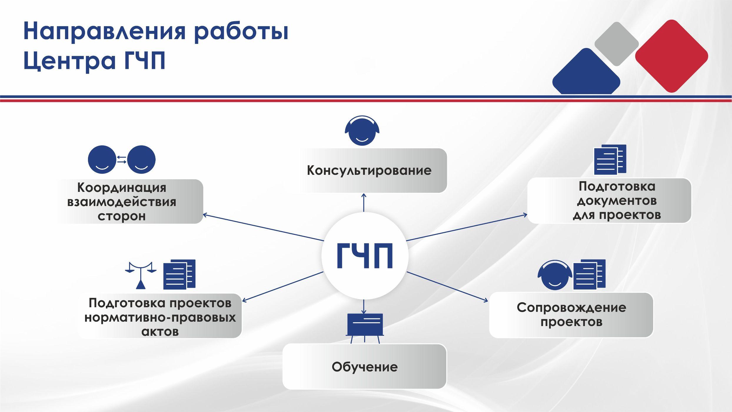 Гчп - это государственно-частное партнерство. понятие, формы и области применения государственно-частного партнерства :: businessman.ru