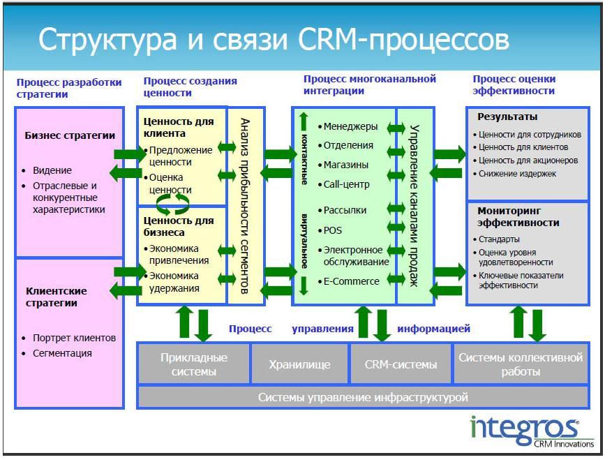Как работает crm-система » принцип работы срм-систем