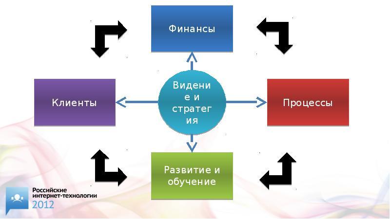 Управленческий баланс