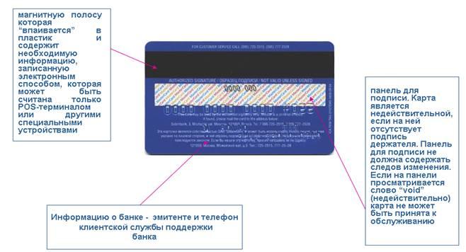 Держатель карточки сбербанка: что это значит, права и обязанности, меры предосторожности
