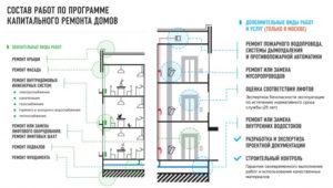 Реконструкция объектов строительства: виды, этапы и порядок проведения