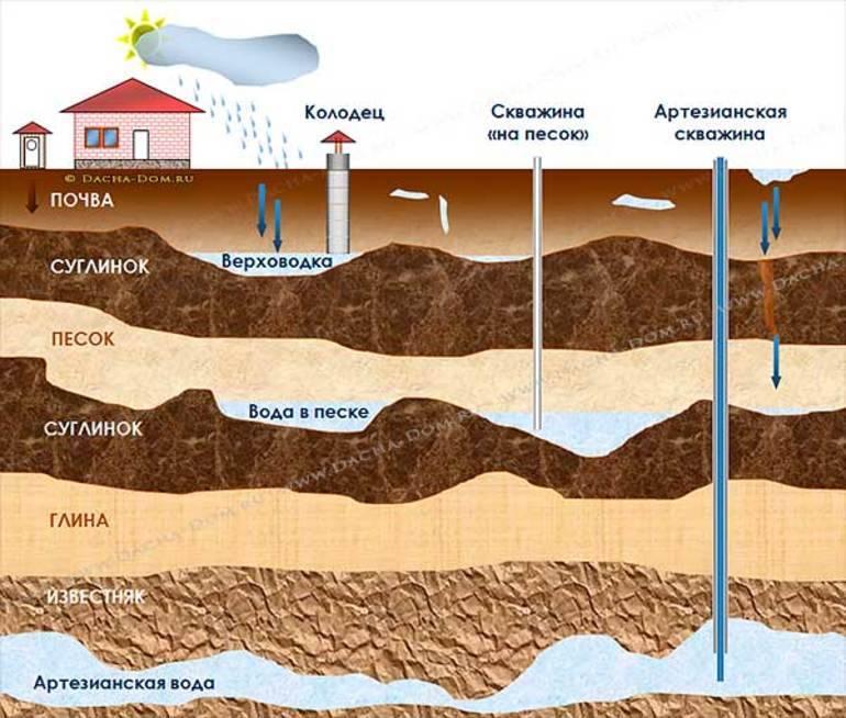 Где находятся подземные воды: как найти на участке народными способами, при помощи приборов, через кадастр