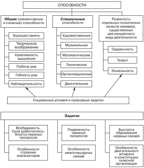 Способности в психологии и их виды