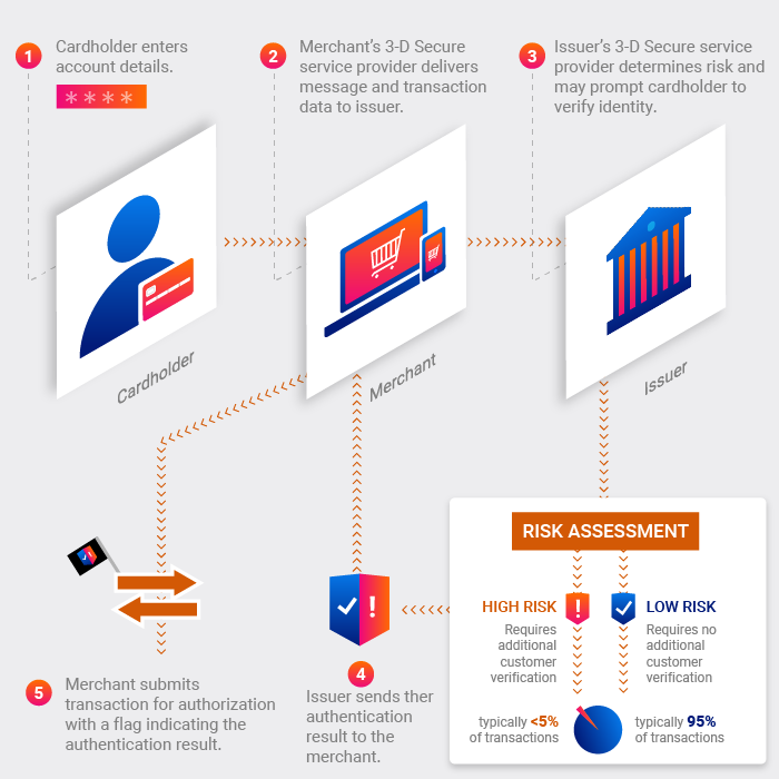 3d-secure сербанк - как подключить защиту карты