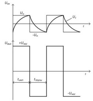 Что такое мультивибратор? расчёт мультивибратора | homeelectronics