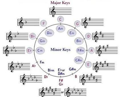 Аккорды в музыке и их виды