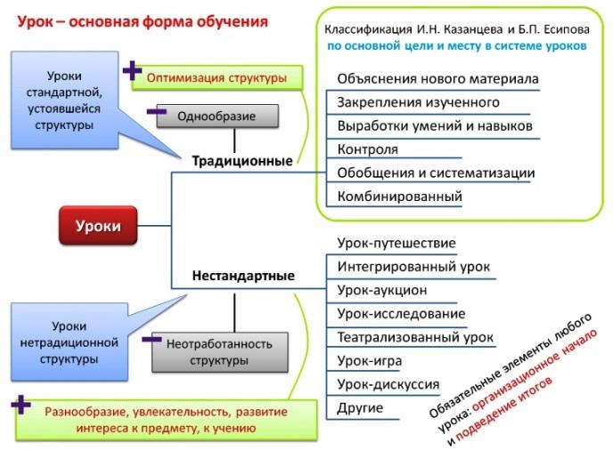 Формы организации обучения в педагогике
