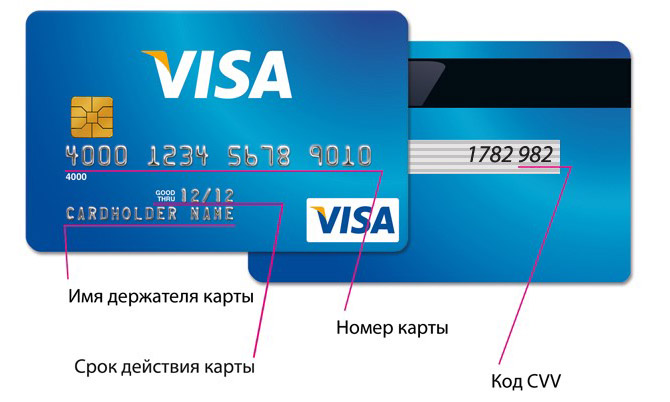 Что такое держатель карты сбербанка: где находится?