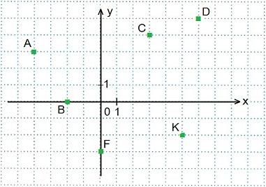 Координатная прямая - алгебра, уроки