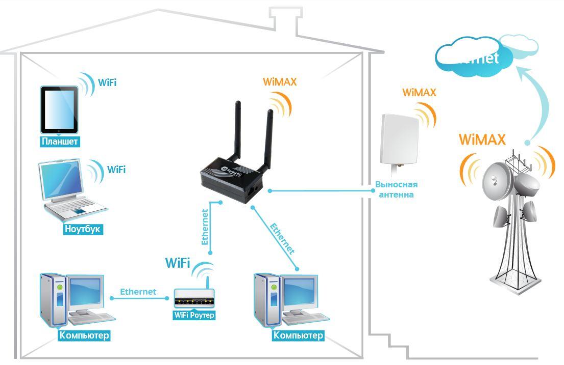 Что такое wi-fi (вай фай) и как им пользоваться