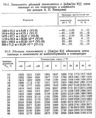 Удельная теплоемкость вещества – формулы и таблица