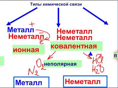 Ковалентная полярная и неполярная химическая связь: примеры, донорно-акцепторный механизм образований