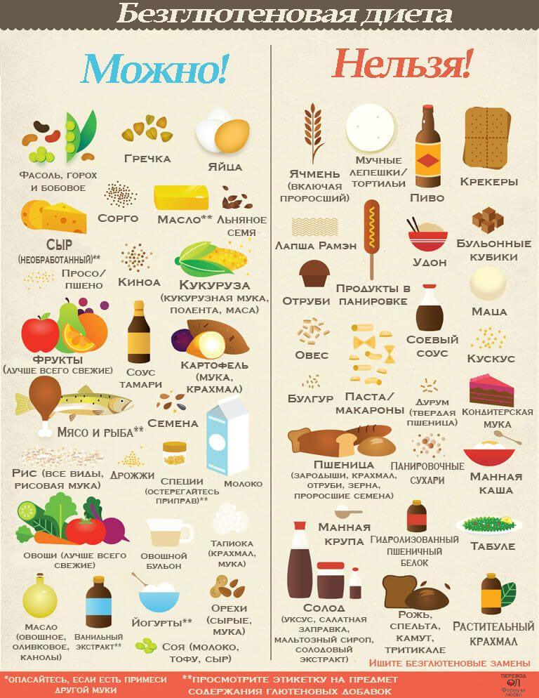 Что такое глютен и чем он вреден, в каких продуктах содержится