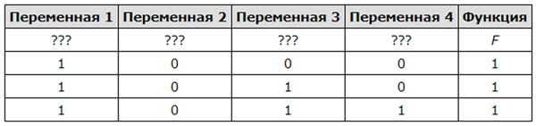 Информатика: таблица истинности. построение таблиц истинности