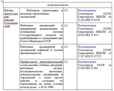 Правила применения районного коэффициента в регионах россии в 2020 году