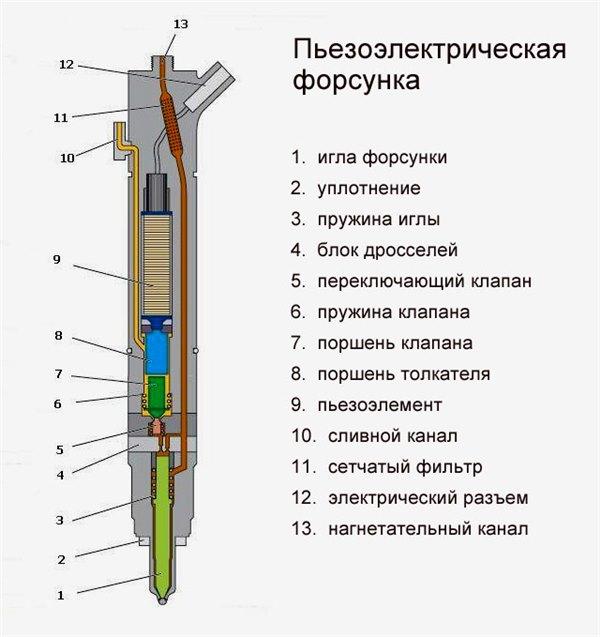 Что такое инжектор: принцип работы и устройство инжекторных систем