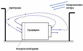 Градирня - что это такое? виды, характеристики, устройство и принцип действия :: syl.ru