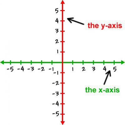 Метод координат. задача 14 егэ