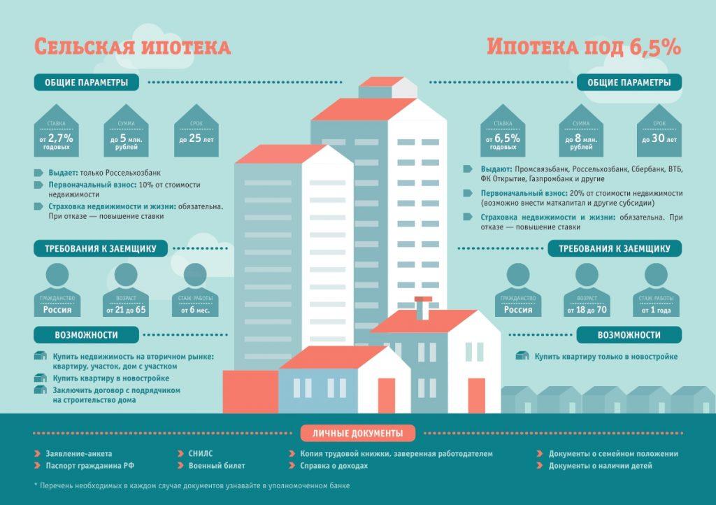 """Льготная программа """"сельская ипотека"""" 2,7-3 процента с 2020 года: условия, калькулятор и как получить в россельхозбанке и сбербанке"""