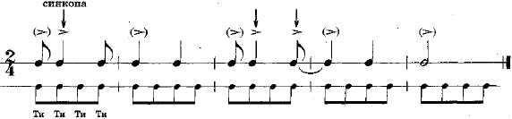 Синкопа в музыке и ее разновидности