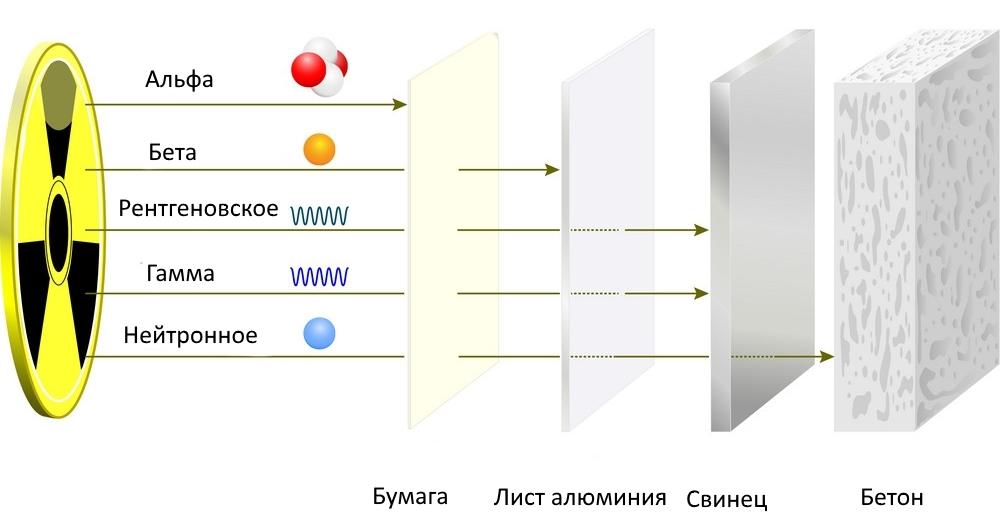 Рентгеновское излучение   virtual laboratory wiki   fandom