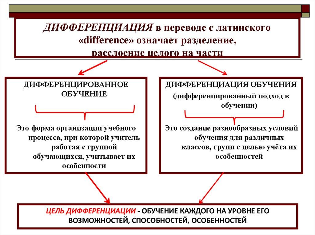 Дифференциация