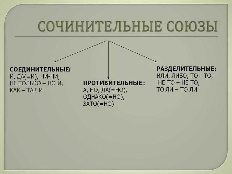 Сочинительные и подчинительные союзы таблица