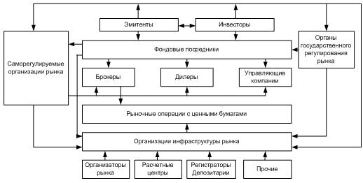 Фондовый рынок - это что такое? как заработать на фондовом рынке :: syl.ru